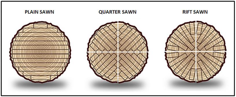 sawing-method-1